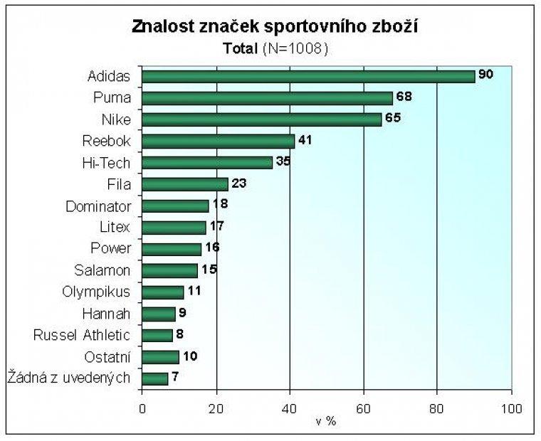 Znalost značek sportovního zboží