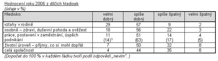 Hodnocení roku 2006 z dílčích hledisek