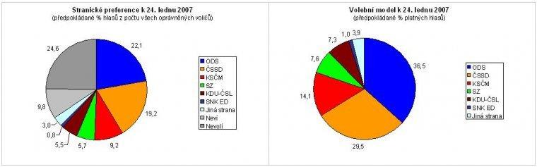 Stranické preference k 24. lednu 2007, Volební model k 24. lednu 2007
