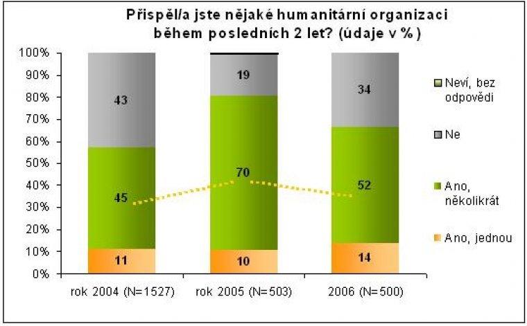 Příspěvky obyvatel na humanitární účely