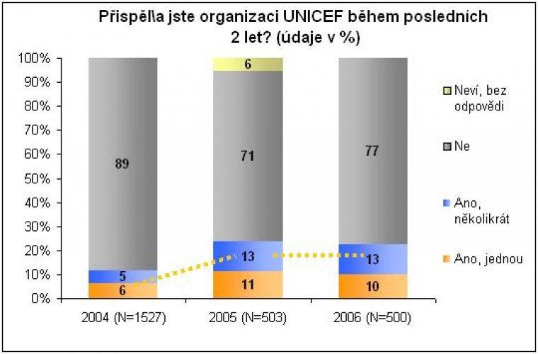Podpora na činnosti UNICEF