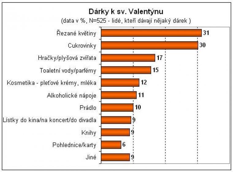 Dárky k sv. Valentýnu