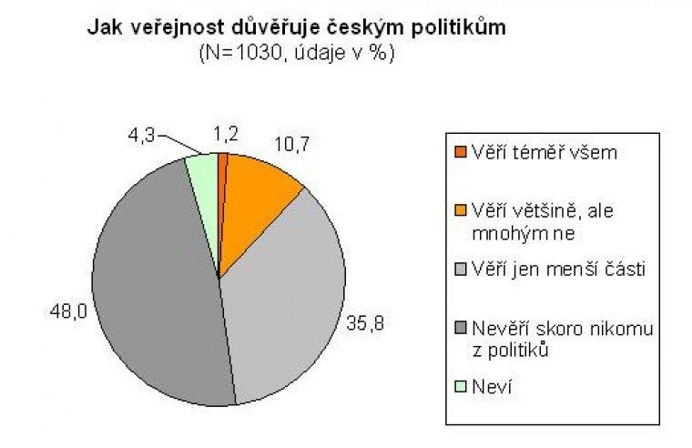 Jak veřejnost důvěřuje českým politkům