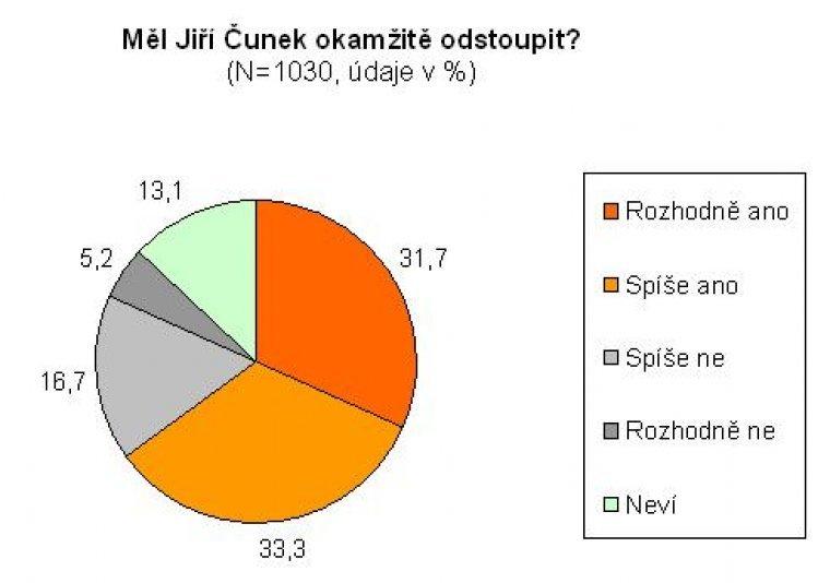 Měl Jiří Čunek okamžitě odstoupit