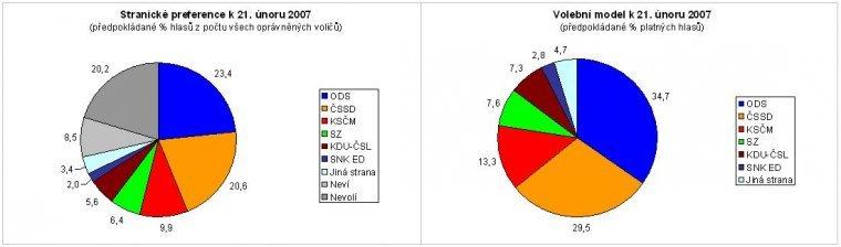 Stranické preference k 21. únoru 2007, Volební model k 21. únoru 2007
