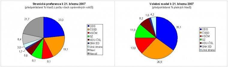 Stranické preference k 21.3.07, Volební model k 21.3.07
