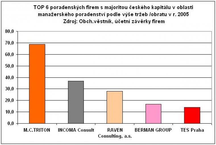 TOP 6 firem s majoritou českého kapitálu