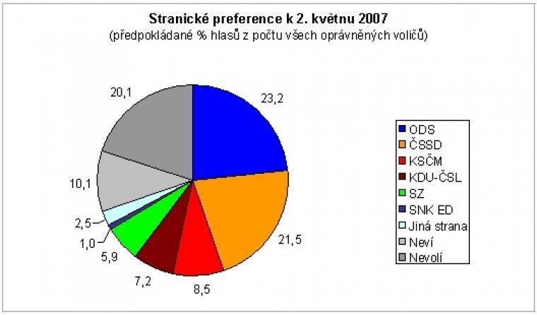 Stranické preference k 2. květnu 2007