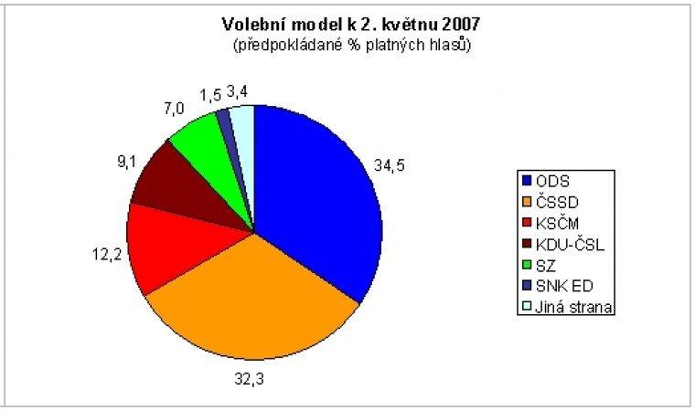 Volební model k 2. květnu 2007