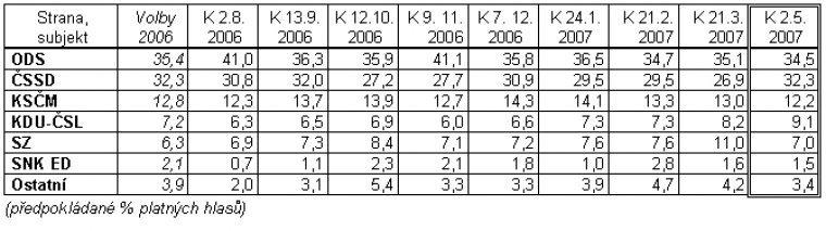 Srovnání předpokládaných volebních výsledků