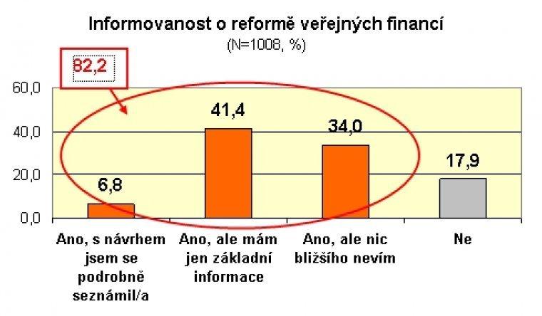Informovanost o reformě veřejných financí
