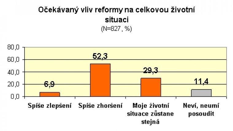 Očekávaný vliv reformy na celkovou životní situaci