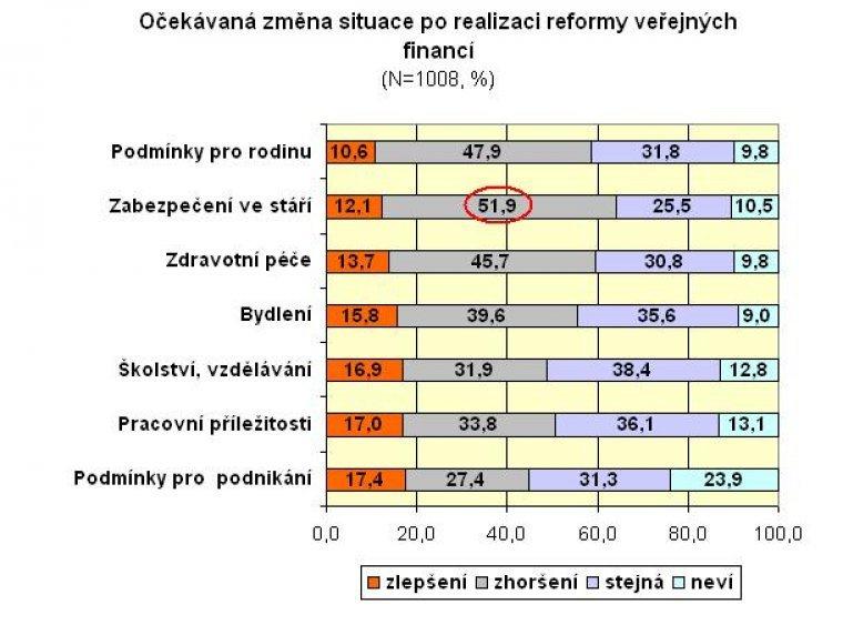 Očekávaná změna situace po realizaci reformy veřejných financí