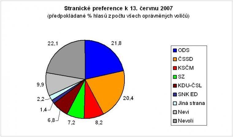 Stranické preference k 13. červnu 2007