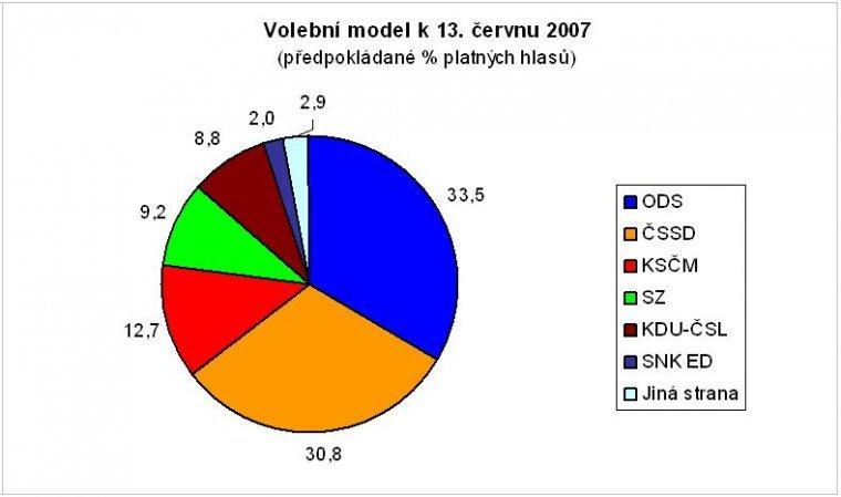 Volební model k 13. červnu 2007