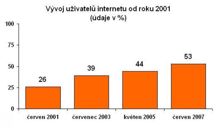Vývoj uživatelů internetu od roku 2001