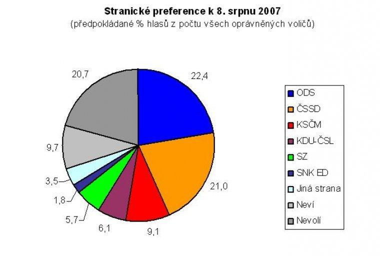 Stranické preference k 8. srpnu 2007