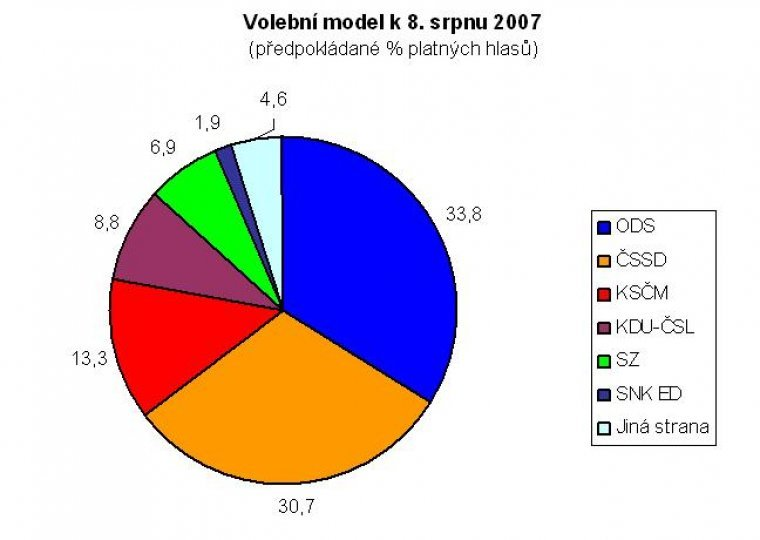 Volební model k 8. srpnu 2007