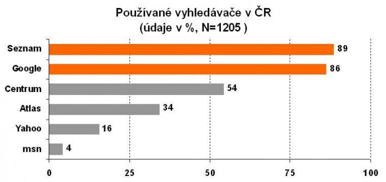 Používané vyhledávače v ČR