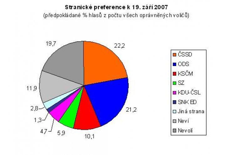 Stranické preference k 19. září 2007