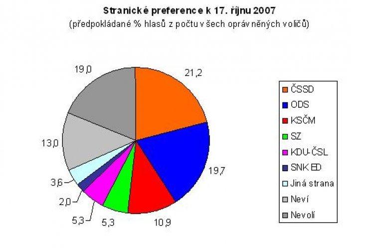Stranické preference k 17. říjnu 2007