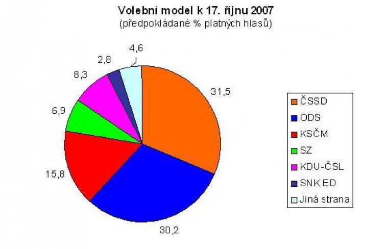Volební model k 17. říjnu 2007
