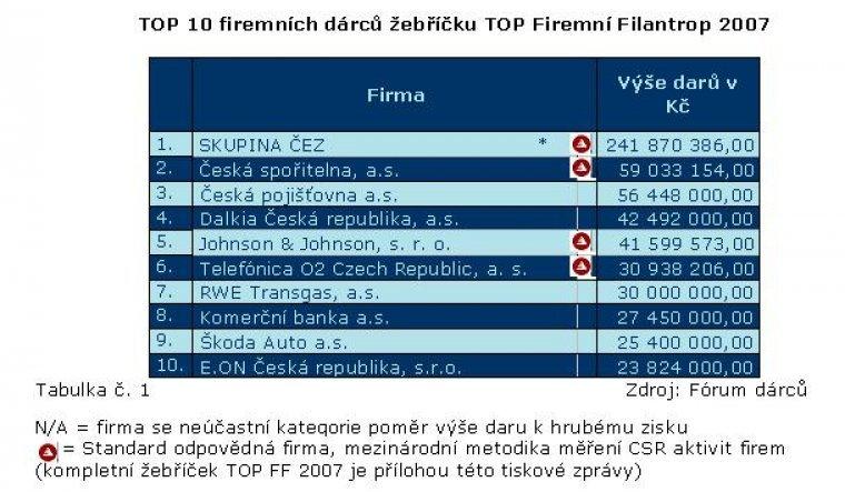 TOP 10 firemních dárců žebříčku TOP Firemní Filantrop 2007