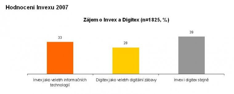 Zájem o Invex a Digitex