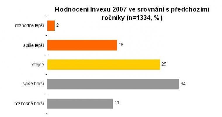 Hodnocení Invexu 2007 ve srovnání s předchozími ročníky