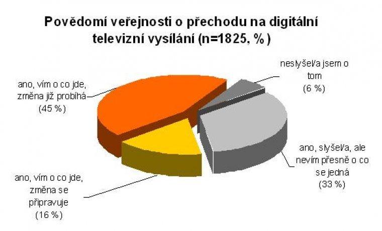 Povědomí veřejnosti o přechodu na digitální televizní vysílání