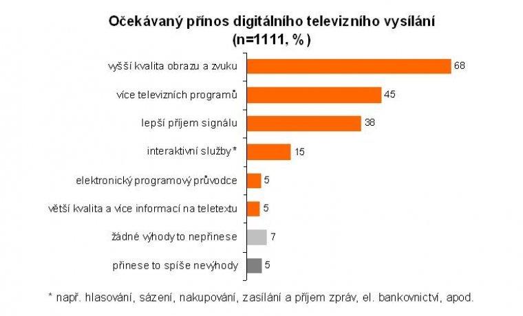 Očekávaný přínos digitálního televizního vysílání