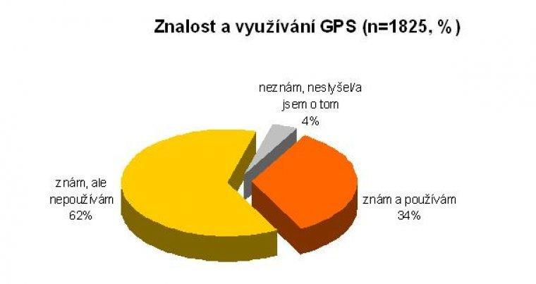 Znalost a využívání GPS