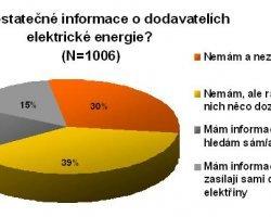 Názory na situaci českého trhu s elektrickou energií