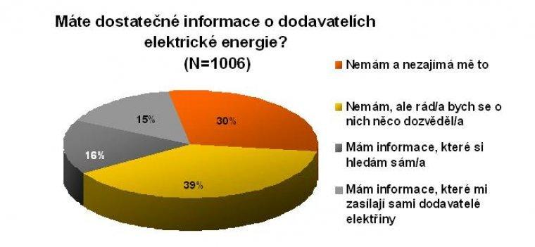 Máte dostatečné informace o dodavatelích elektrické energie?