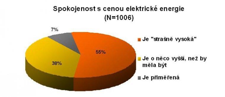 Spokojenost s cenou elektrické energie