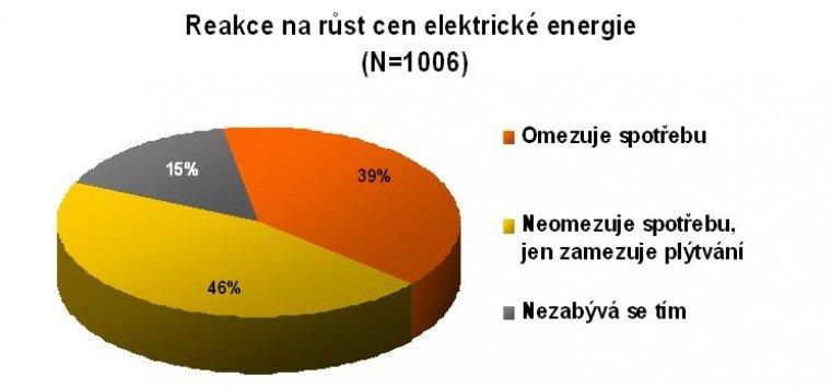 Reakce na růst cen elektrické energie