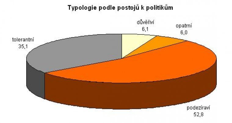 Typologie podle postojů k politikům