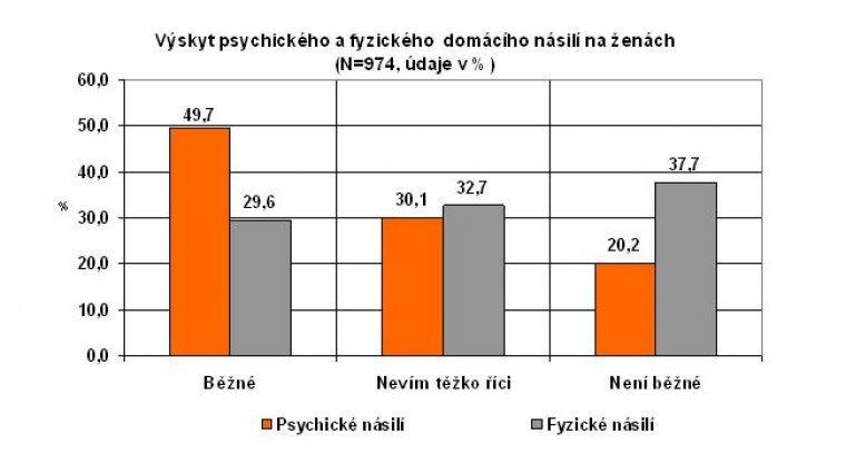 Výskyt psychického a fyzického domácího násilí na ženách