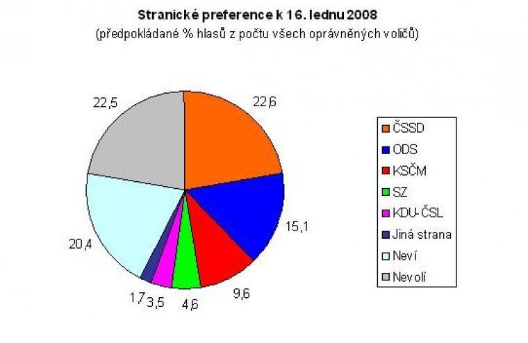Stranické preference k 16.1.2008