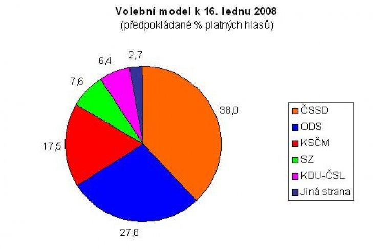 Volební model k 16.1.2008