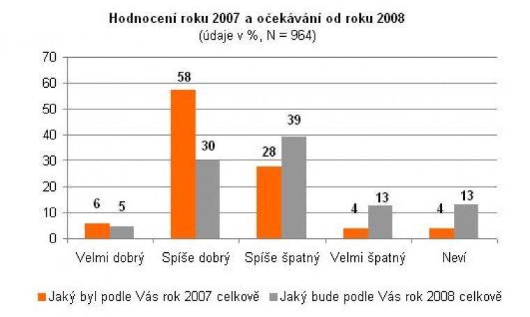 Hodnocení roku 2007 a očekávání od roku 2008