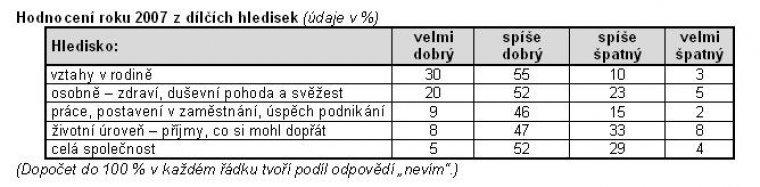 Hodnocení roku 2007 z dílčích hledisek