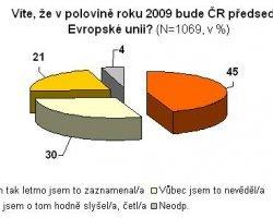 Předsednictví České republiky v Evropské unii