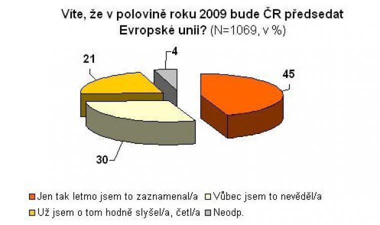 Víte, že v polovině roku 2009 bude ČR předsedat Evropské unii?