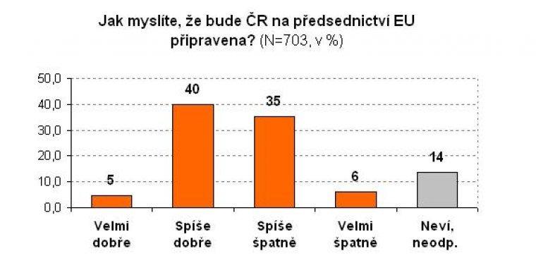 Jak myslíte, že bude ČR na předsednictví EU připravena?