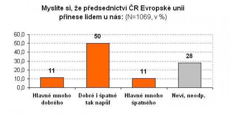 Myslíte, že předsednictví ČR Evropské unii přinese lidem u nás:
