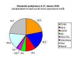Naposledy: stranické preference a volební model