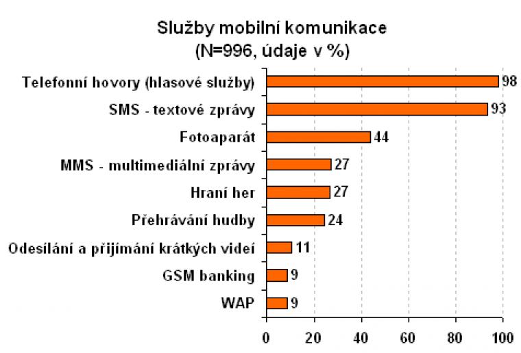 Služby mobilní komunikace