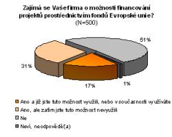 České firmy a peníze z fondů EU