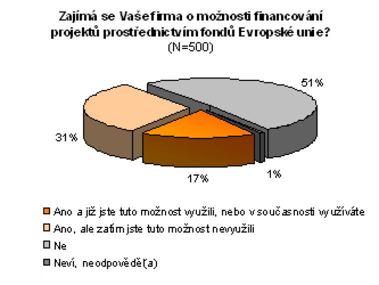 Zájem o využití fondů EU